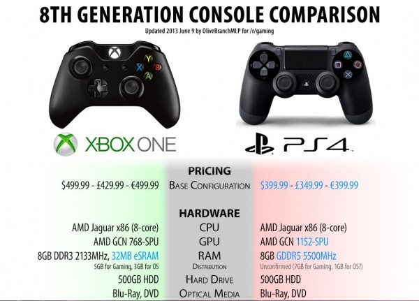 xbox-one-versus-playstation-4-600x431
